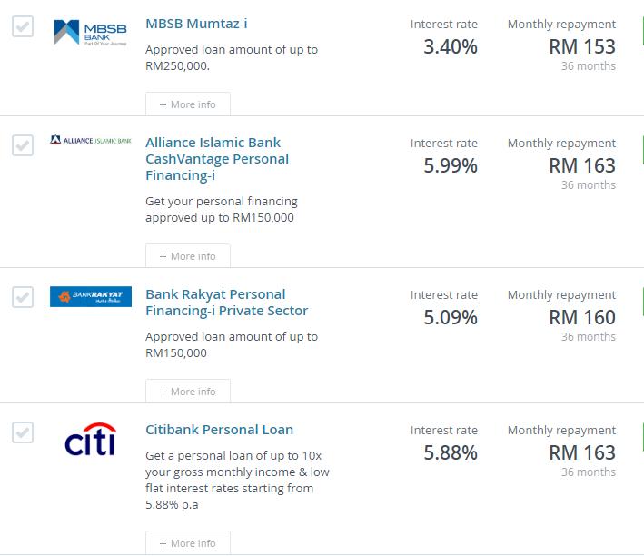 senarai pinjaman peribadi yang ditawarkan beserta kadar faedah