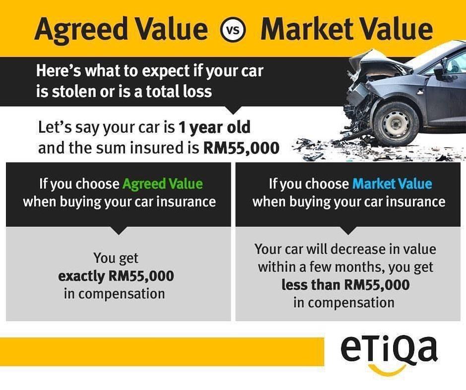 agreed value vs market value